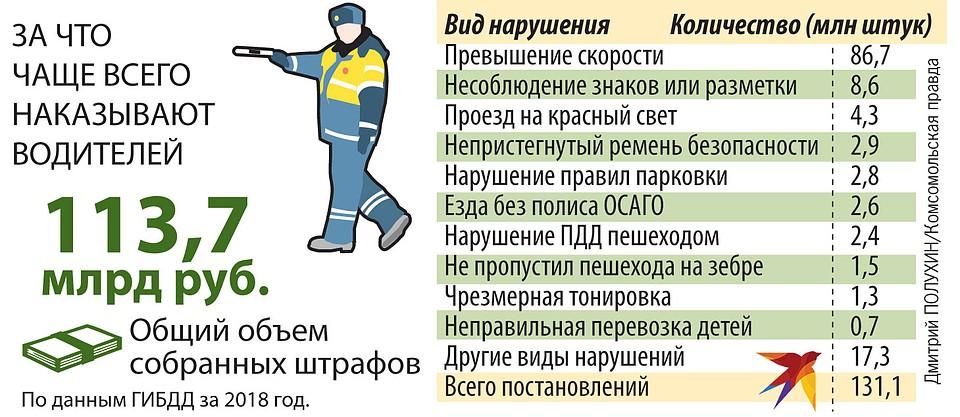 Справки для обмена водительских прав на новые в Москве Донской